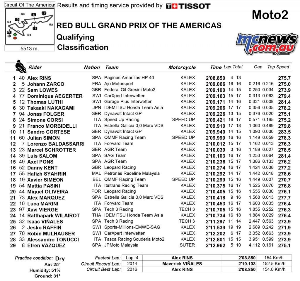 MotoGP 2016 - COTA - Moto2 Qualifying