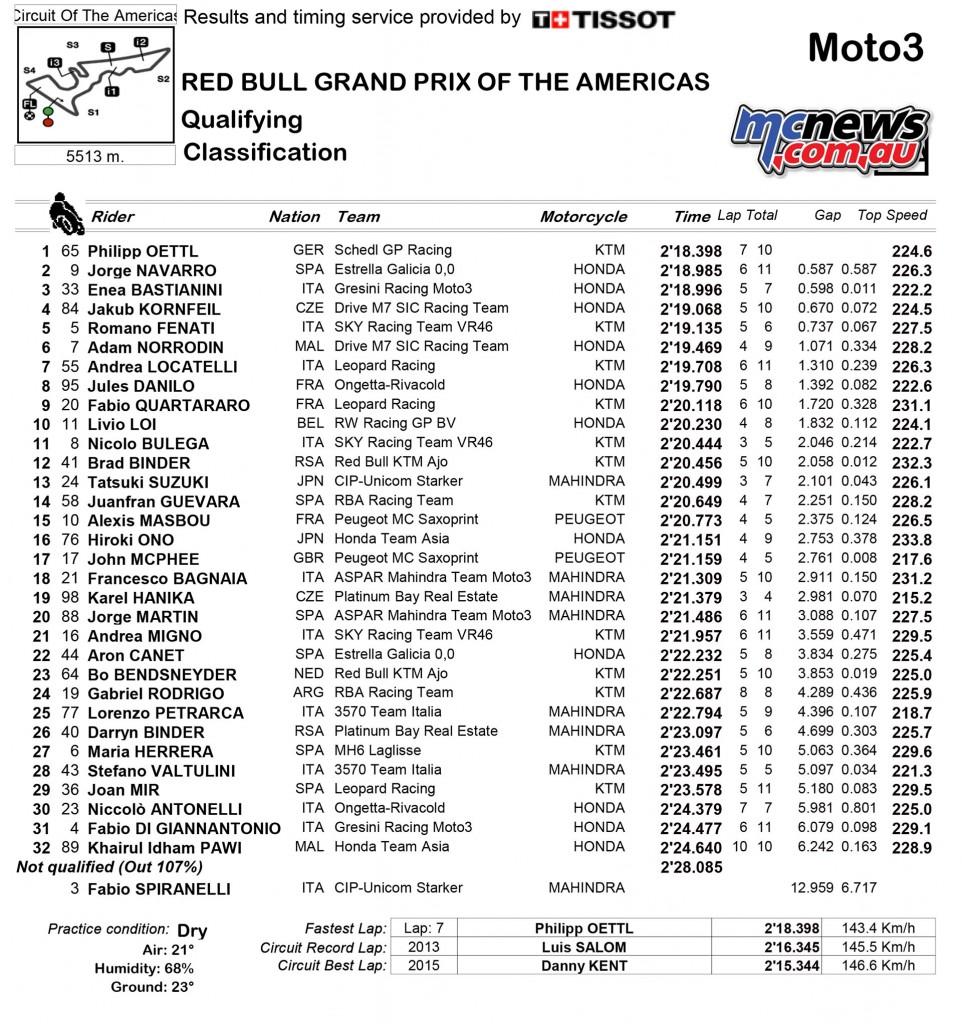 MotoGP 2016 - COTA - Moto3 Qualifying