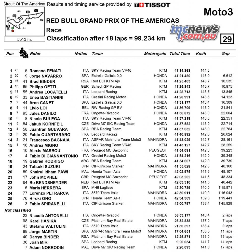 MotoGP 2016 - Round Three- COTA - Results - Moto3