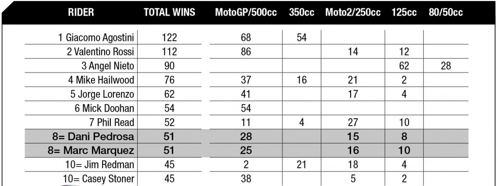 Table of riders with most GP wins