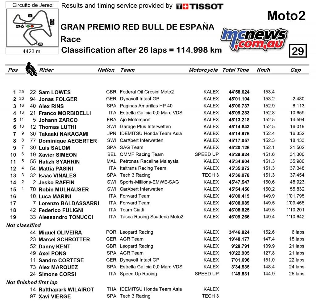 MotoGP 2016 - Jerez - Race Results - Moto2