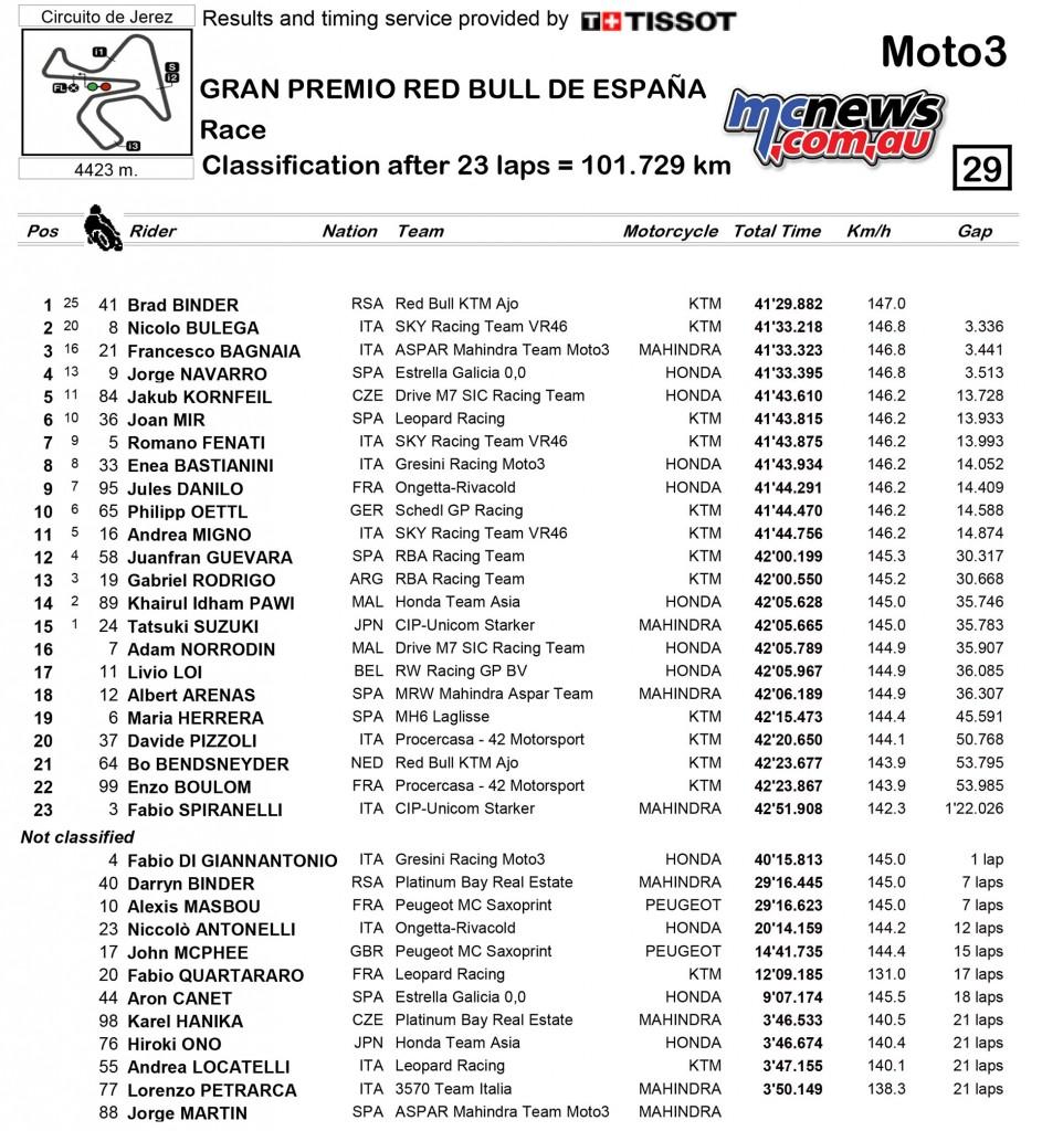 MotoGP 2016 - Jerez - Race Results - Moto3