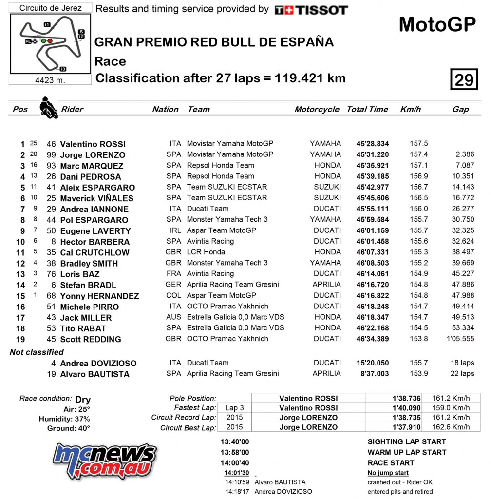 MotoGP 2016 - Jerez - Race Results - MotoGP