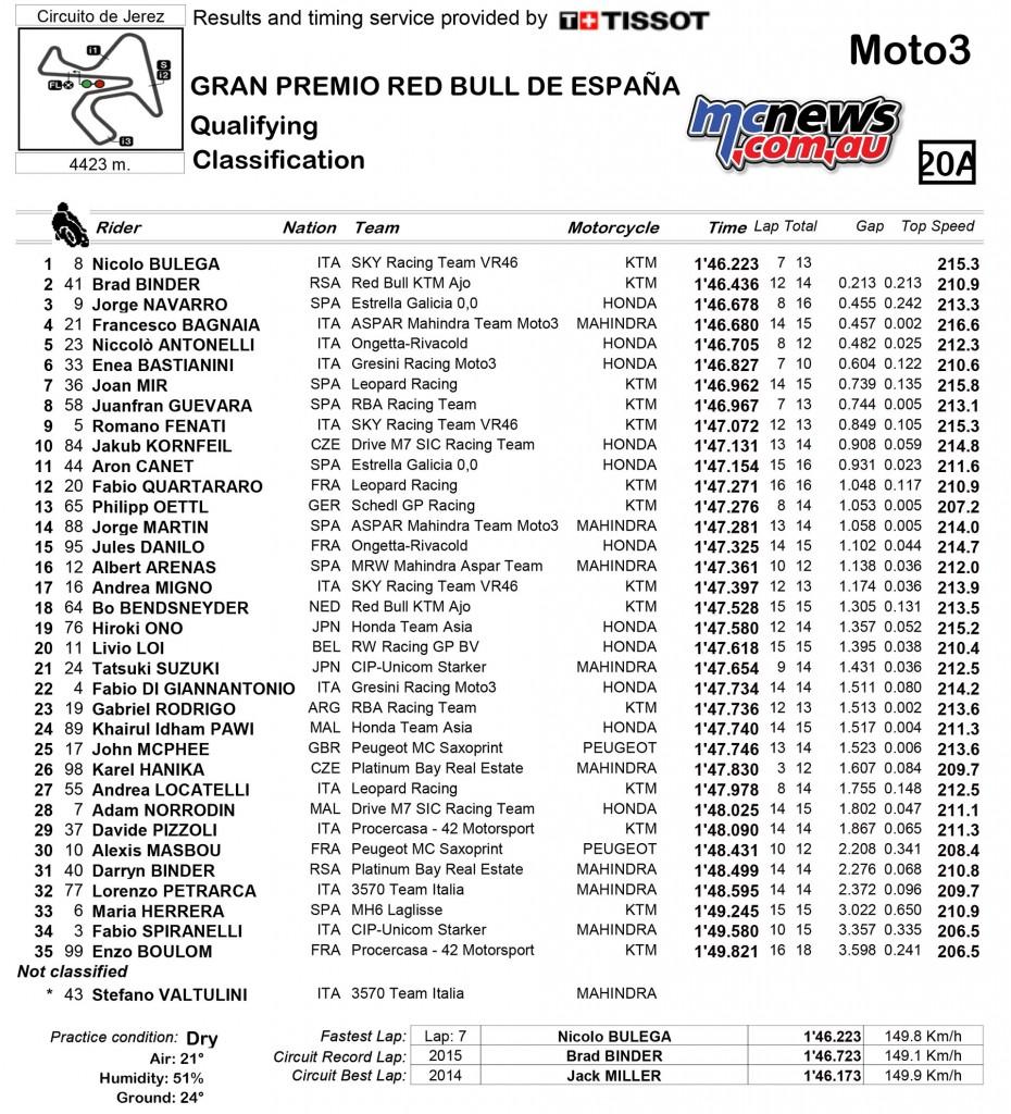 Moto3 Qualifying Jerez 2016
