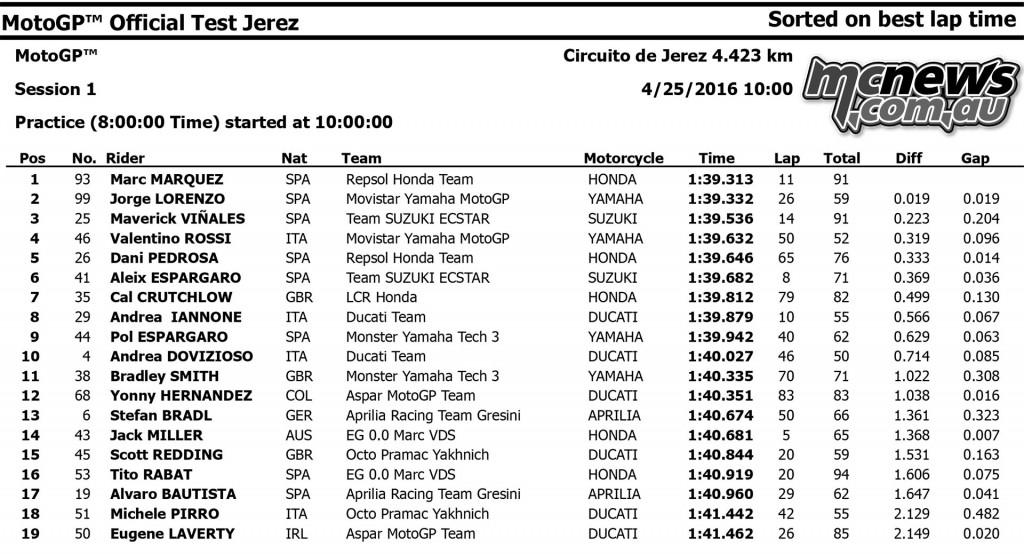MotoGP 2016 Jerez Test April