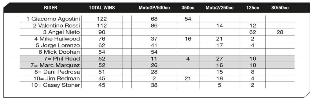 MotoGP 2016 - Round Four - Jerez MotoGP Statistics