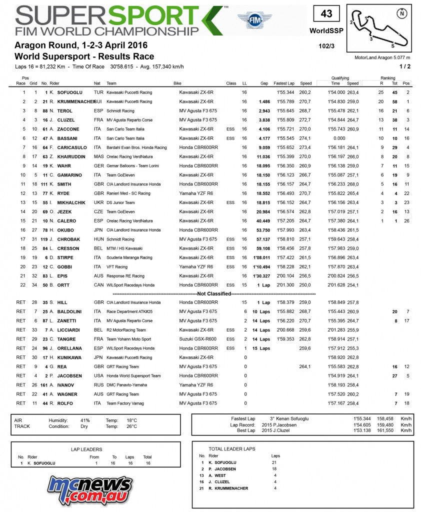 WorldSBK 2016 Aragon World Supersport Results