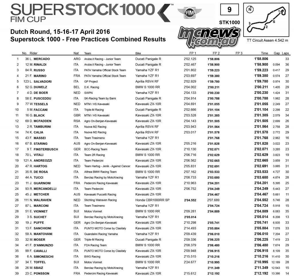 WorldSBK 2016 - Assen - Day One Results - Superstock 1000