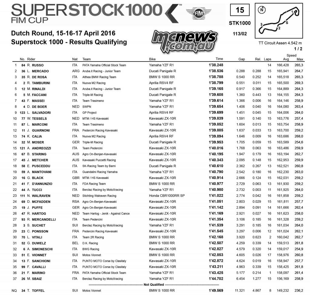 WorldSBK 2016 - Assen - Superstock 1000 Qualifying Results