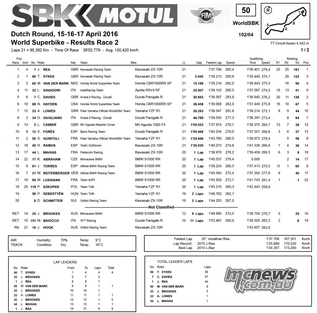 WorldSBK 2016 - Assen - Race Two Results