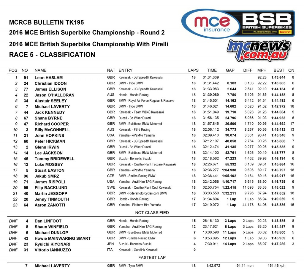 BSB 2016 - Round Two- Oulton Park - Superbike Race One Results
