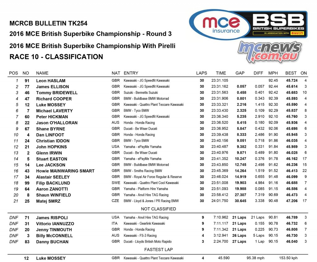 BSB 2016 - Brands Hatch Indy - Superbike Race One