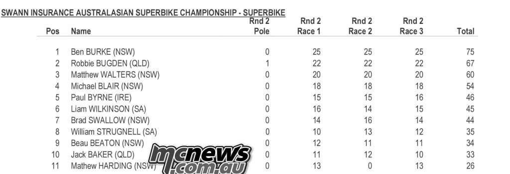 Swann Superbike Championship 2016 - Round Two - Mallala - Sunday Superbike Round Points