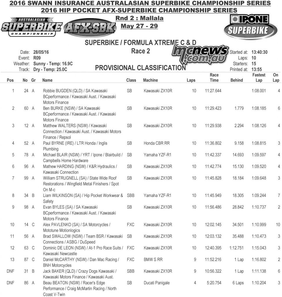 Swann Superbike Championship 2016 - Round Three - Mallala - Saturday Superbike Race Two