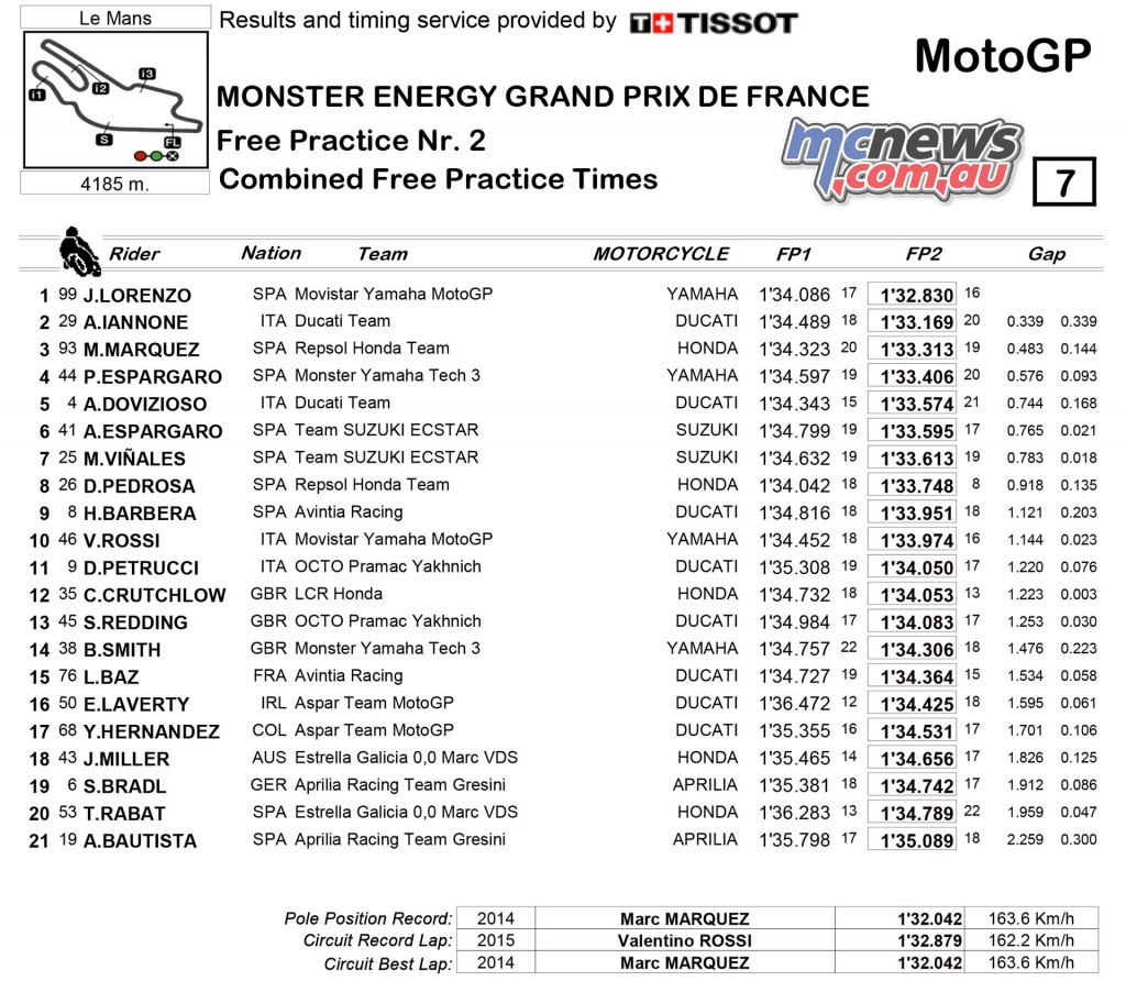 MotoGP 2016 - Round Five - Le Mans - Day One Results