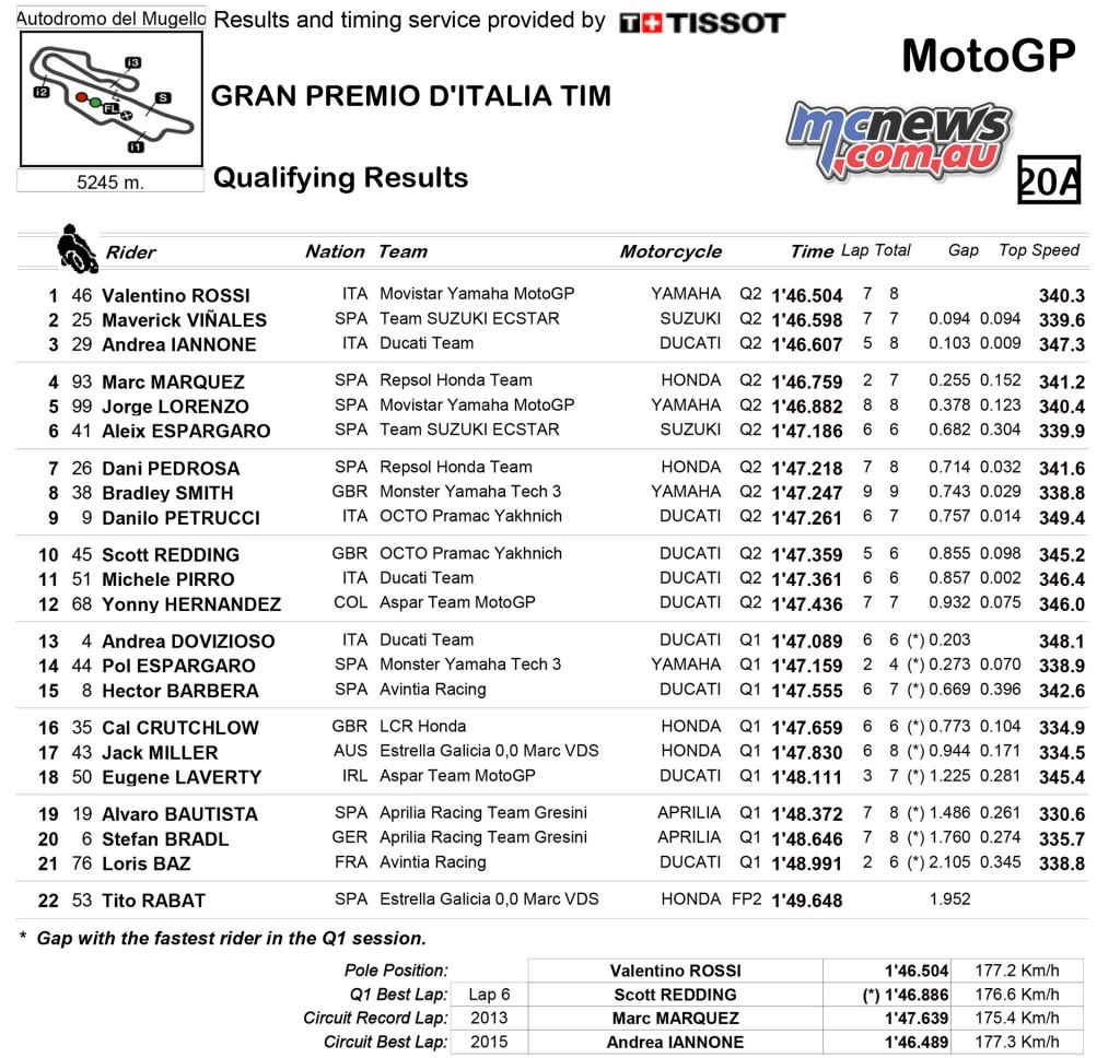 Mugello MotoGP 2016 - Qualifying Results - MotoGP