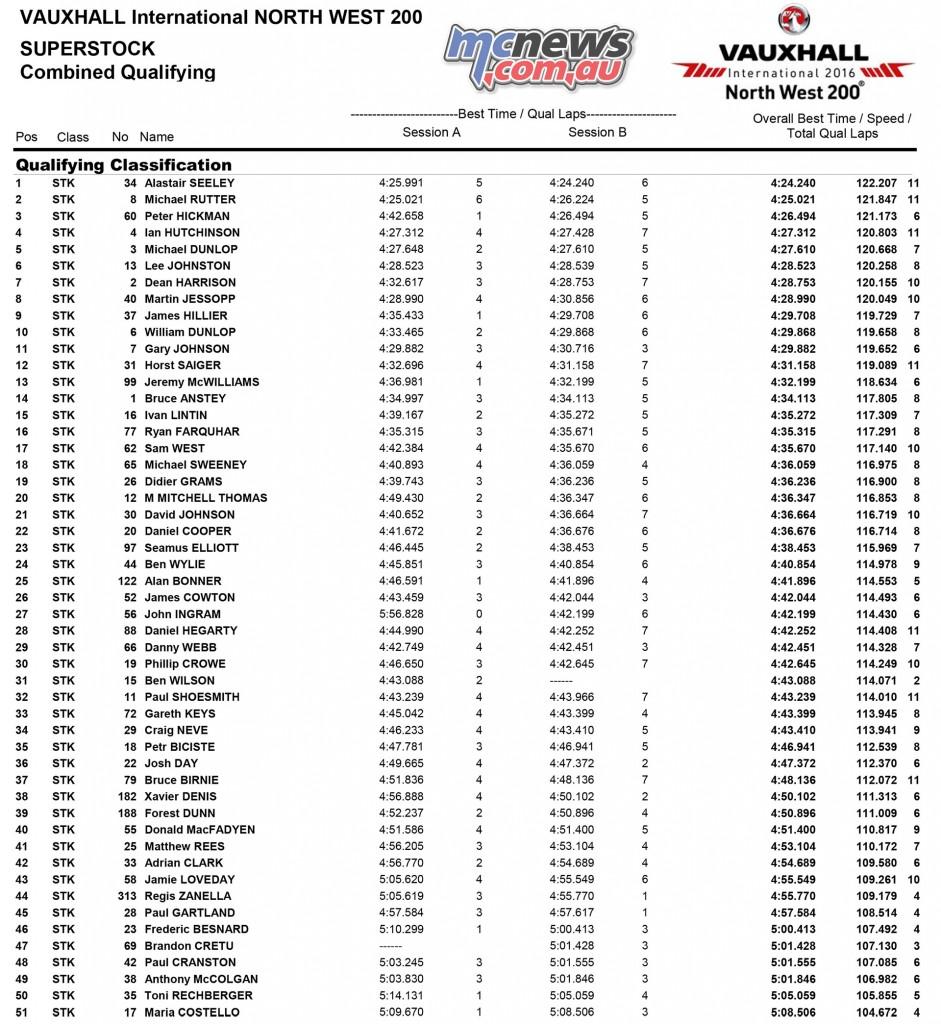 North West 200 2016 - Qualifying - SuperStock