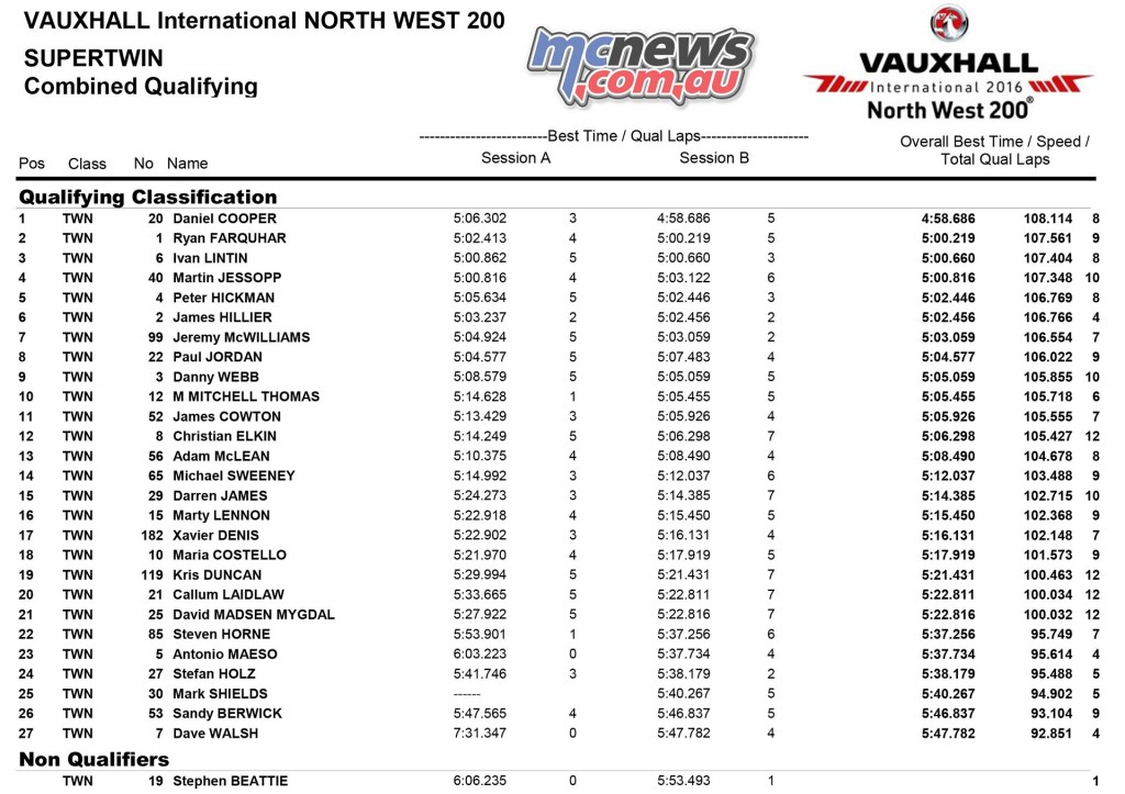 North West 200 2016 - Qualifying - SuperTwin