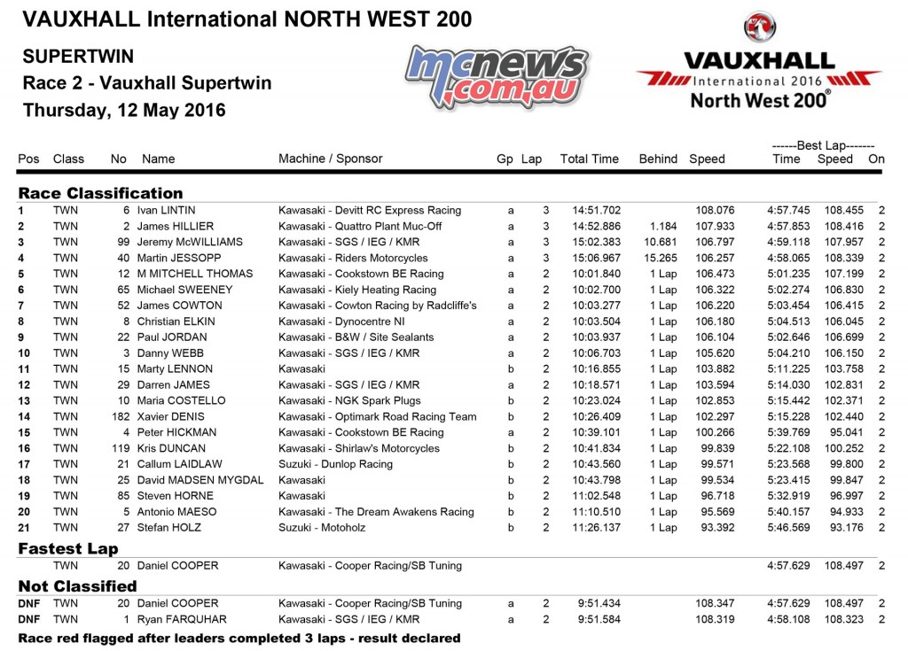 North West 200 2016 - Qualifying - SuperTwins Race One