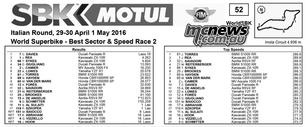 WorldSBK 2016 - Imola - Superbike Race Two Race Results and Top Speeds