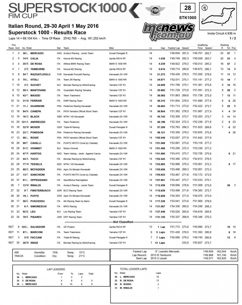 WorldSBK 2016 - Imola Superstock 1000 Race Results