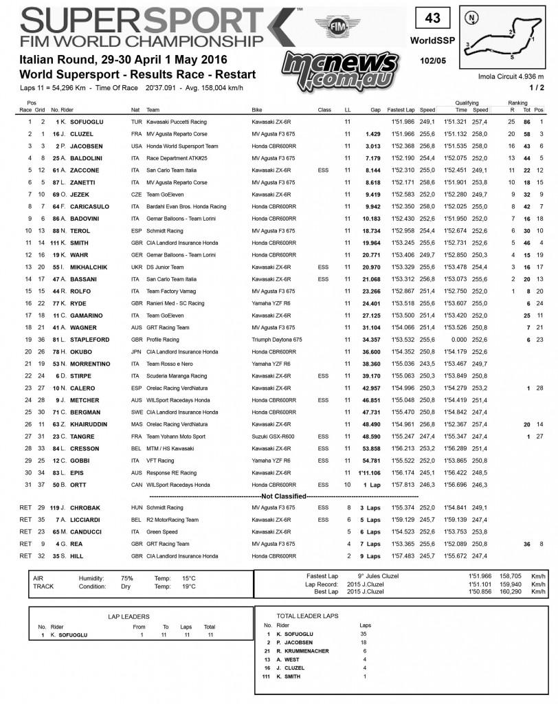 WorldSBK 2016 - Imola - Supersport Race Results