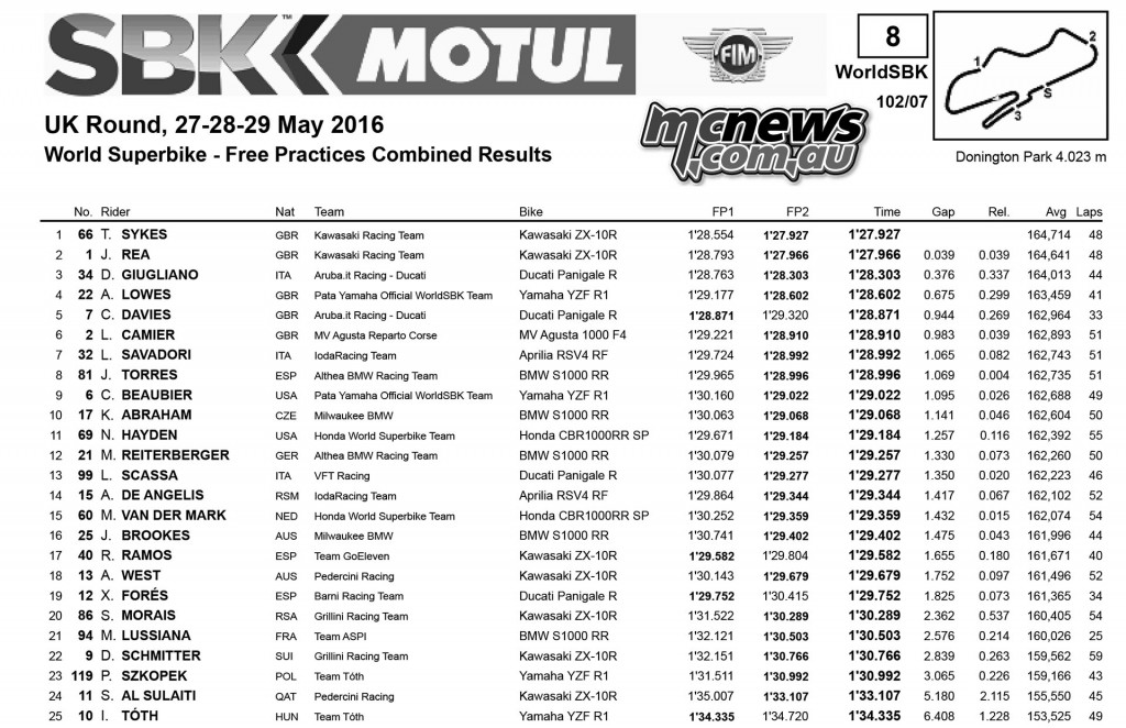 WorldSBK 2016 - Round Six - Donington - Friday Practice Results