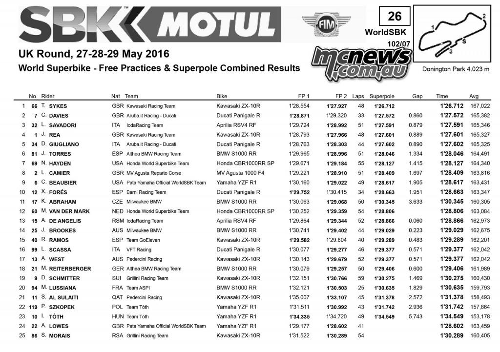 WorldSBK 2016 - Round Six - Donington - Superbike Superpole