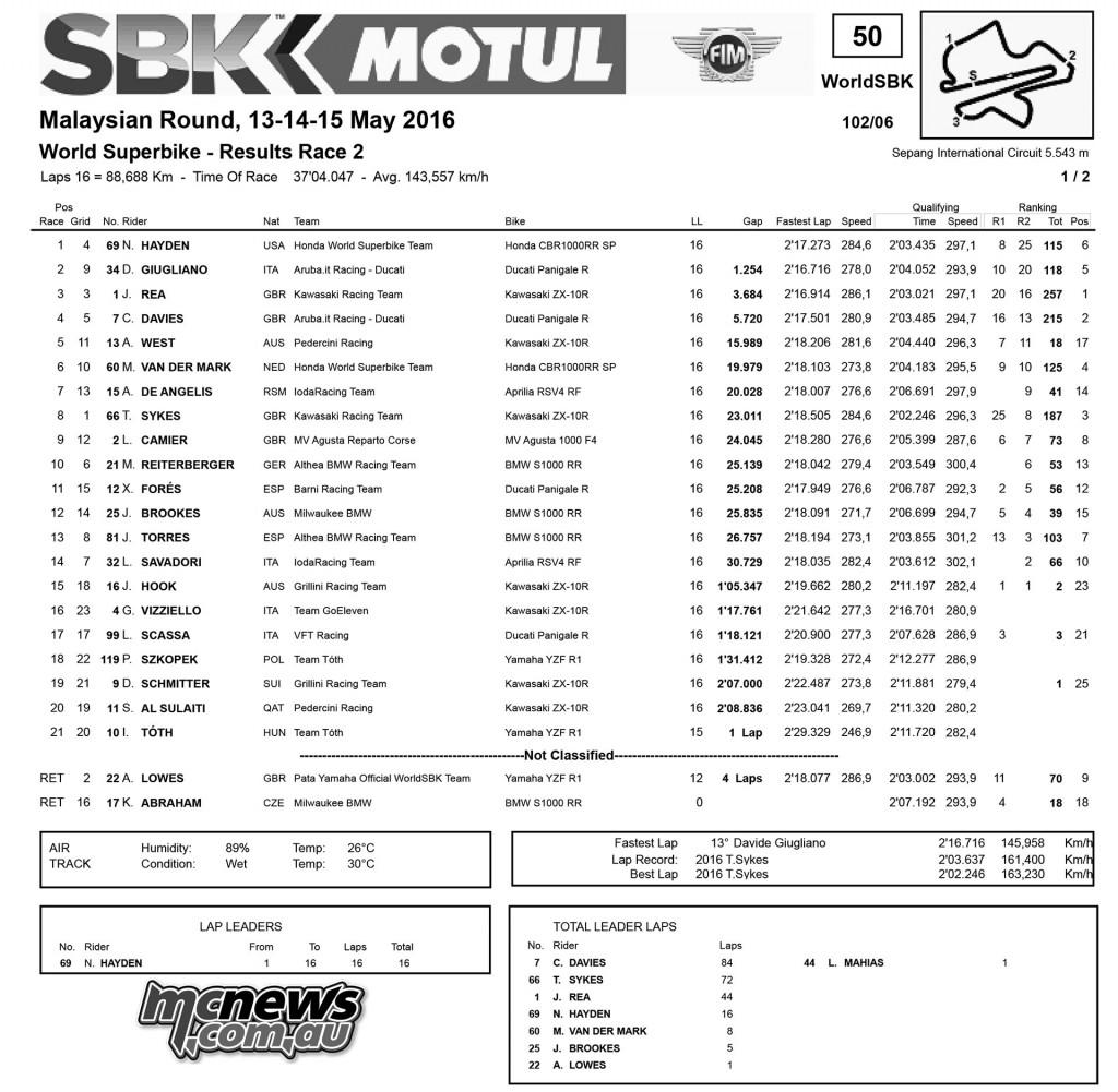 WorldSBK 2016 - Sepang - Race Two Results - WSBK