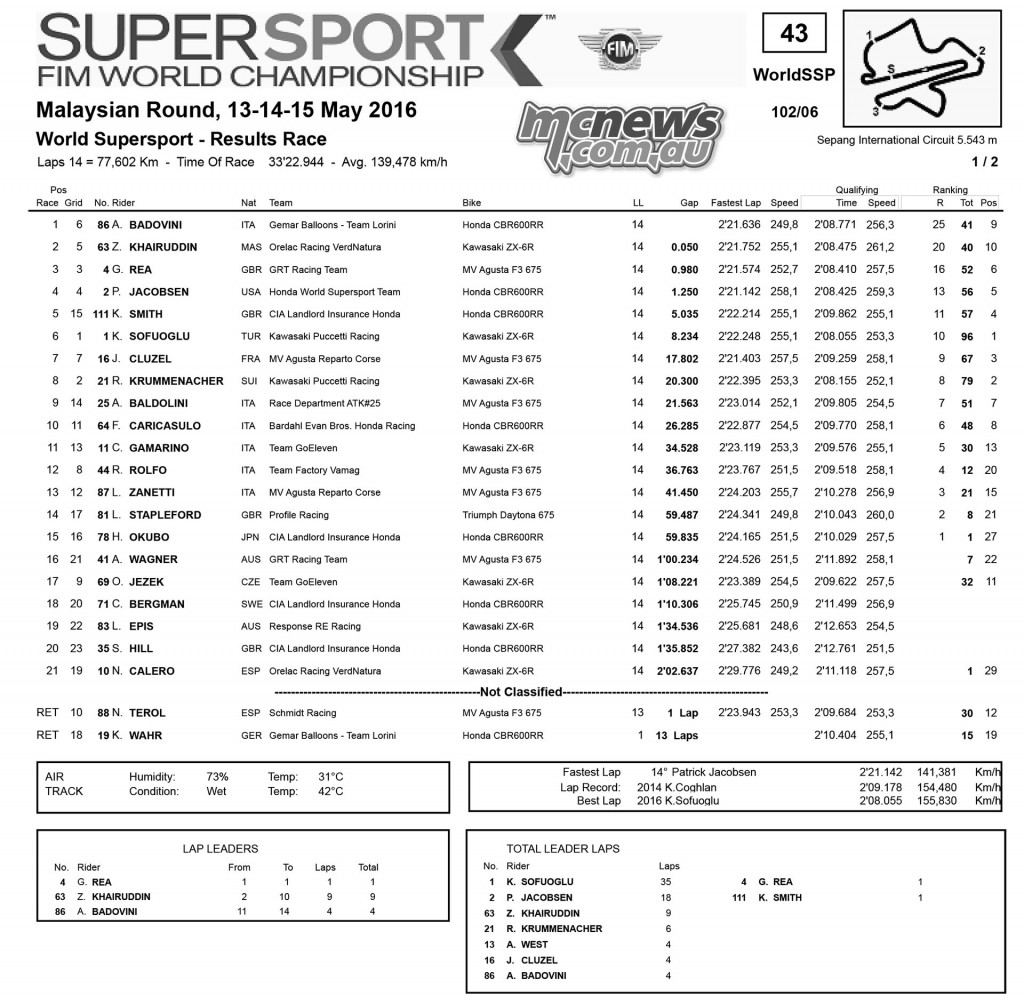 WorldSBK 2016 - Sepang - Supersport Race Results - WSS