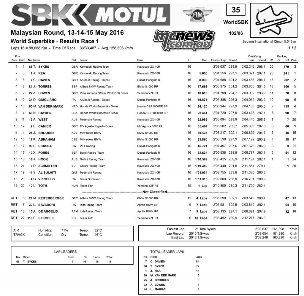 WorldSBK 2016 - Sepang - Race One Results