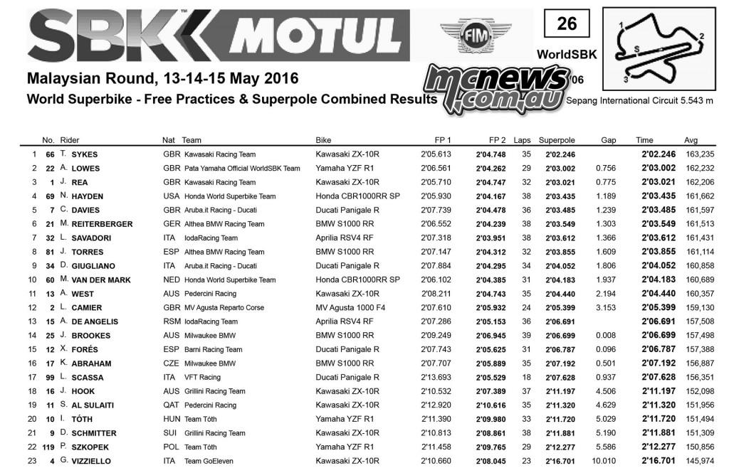 WorldSBK 2016 - Sepang - Superbike Superpole Qualifying