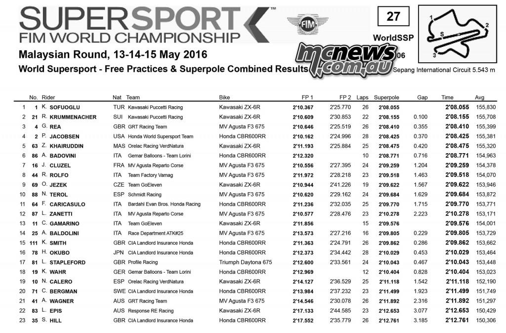 WorldSBK 2016 - Sepang - Supersport Superpole Qualifying