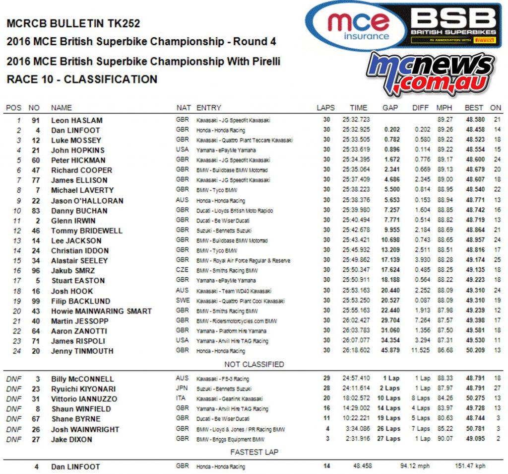 BSB 2016 - Round Four - Knockhill - Race Results - Superbike Race One