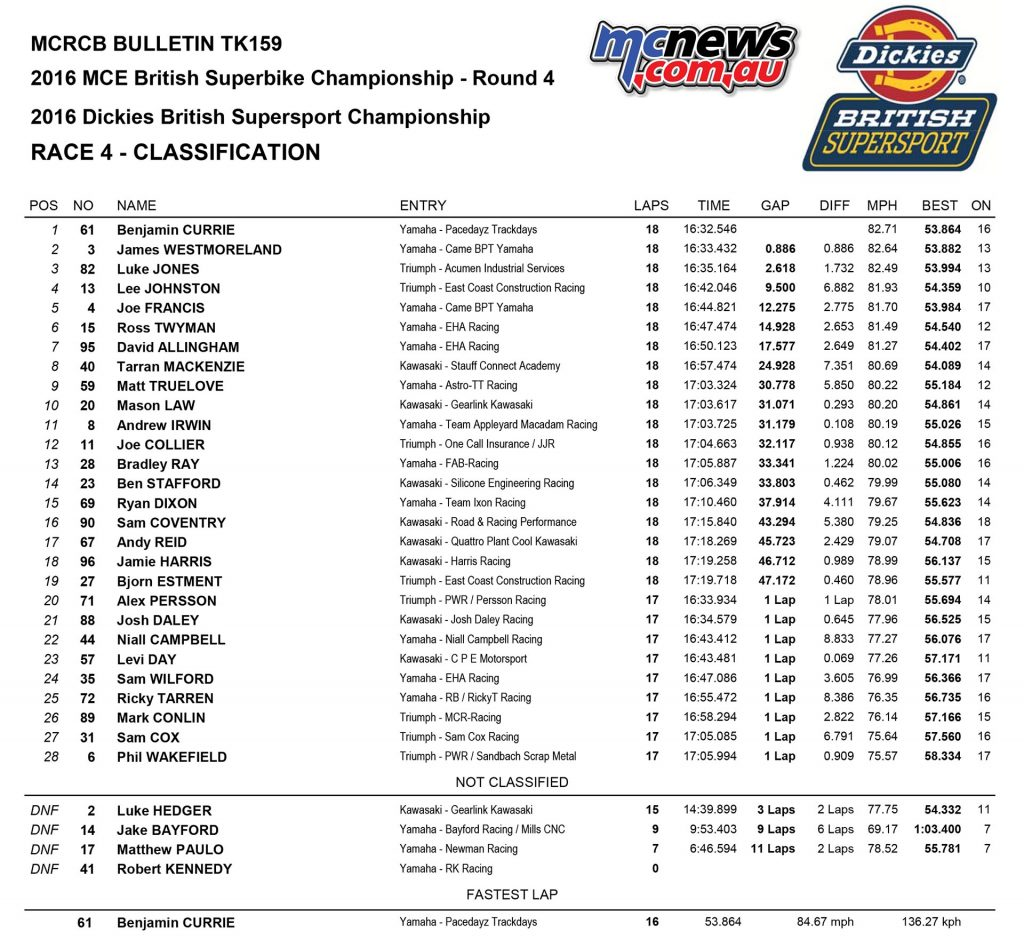 BSB 2016 - Round Four - Knockhill - Race Results - Supersport Race One Results