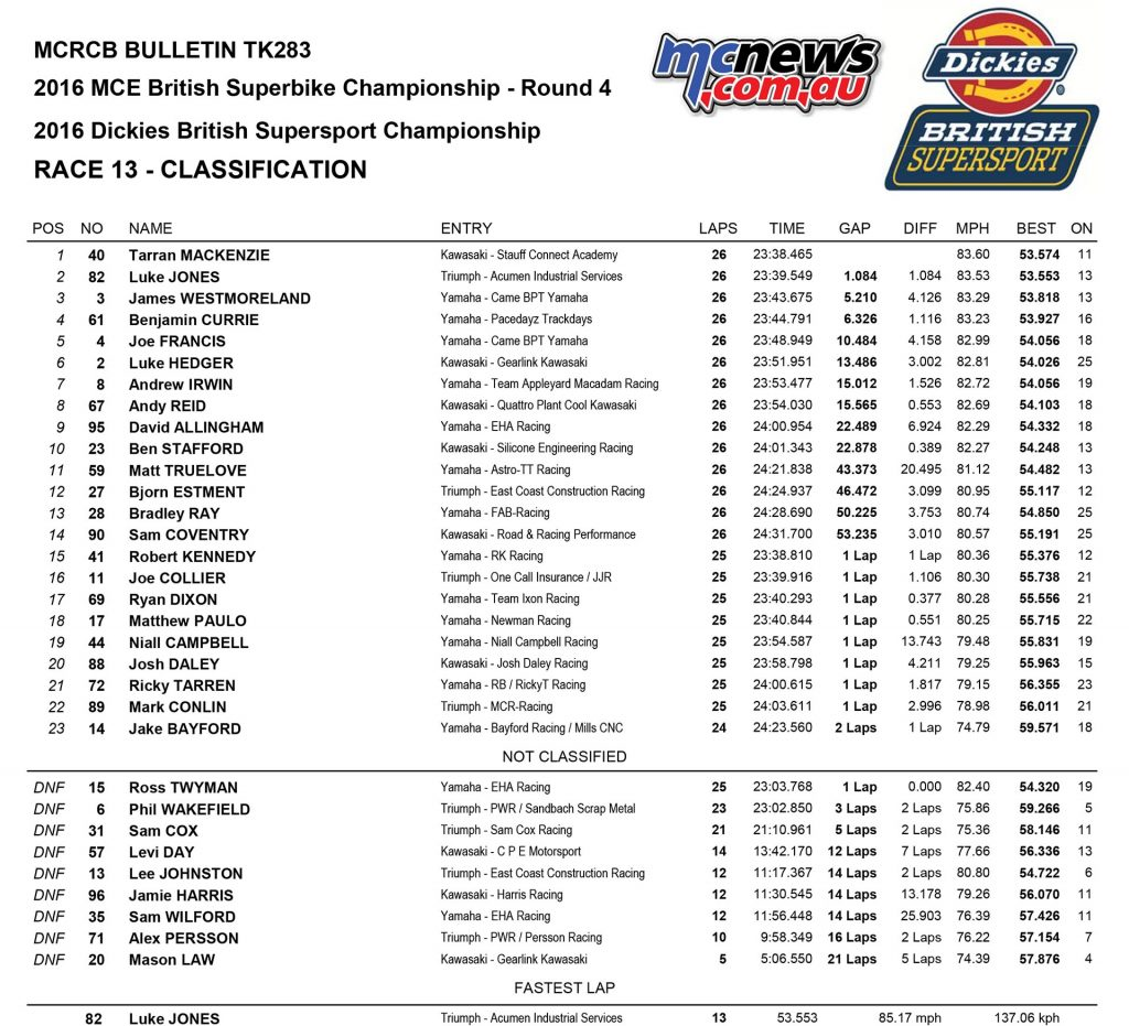 BSB 2016 - Round Four - Knockhill - Race Results - Supersport Race Two Results