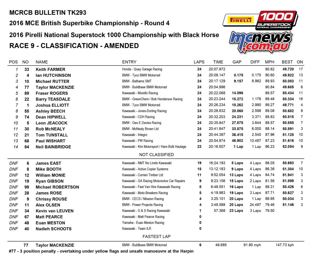BSB 2016 - Round Four - Knockhill - Race Results - Superstock 1000