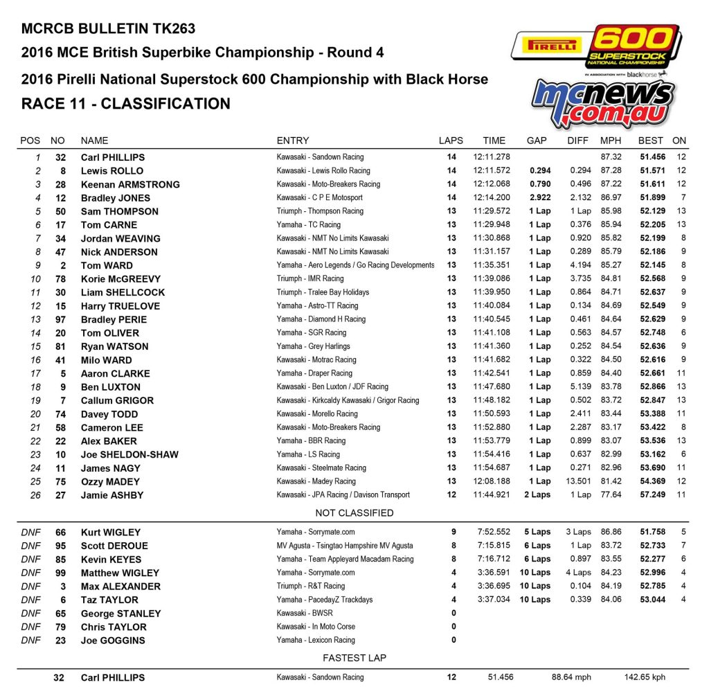 BSB 2016 - Round Four - Knockhill - Race Results - Superstock 600