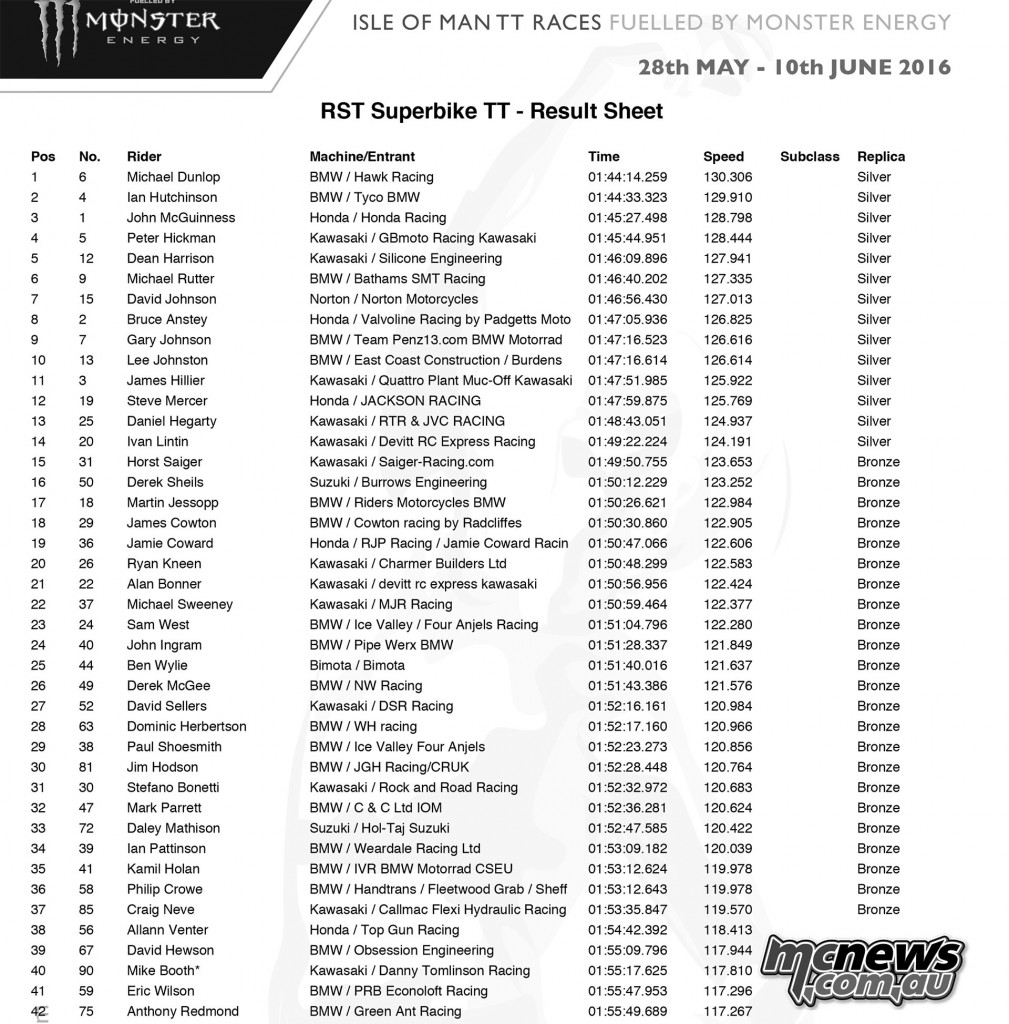IOM TT 2016 - RST Superbike Race Results