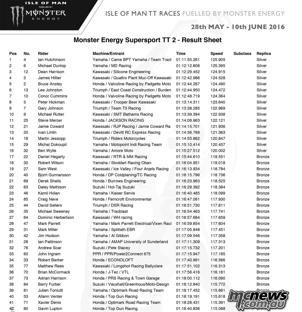 IOM TT 2016 - Supersport Race Two