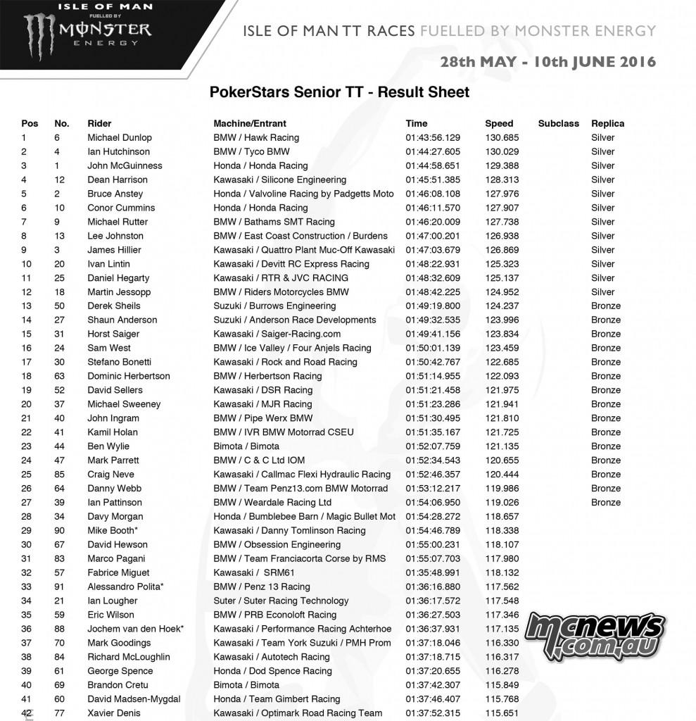 2016 IOM Senior TT Race Results