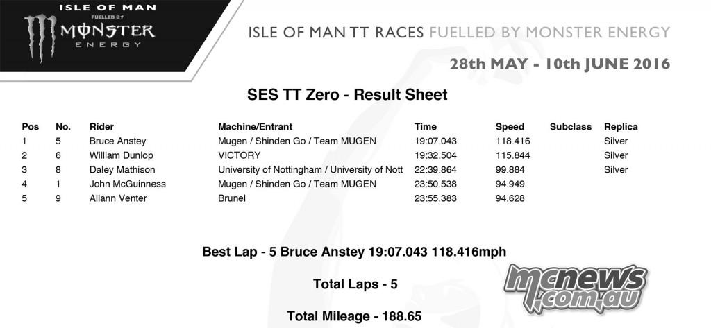 IOM TT 2016 - TT Zero Race One