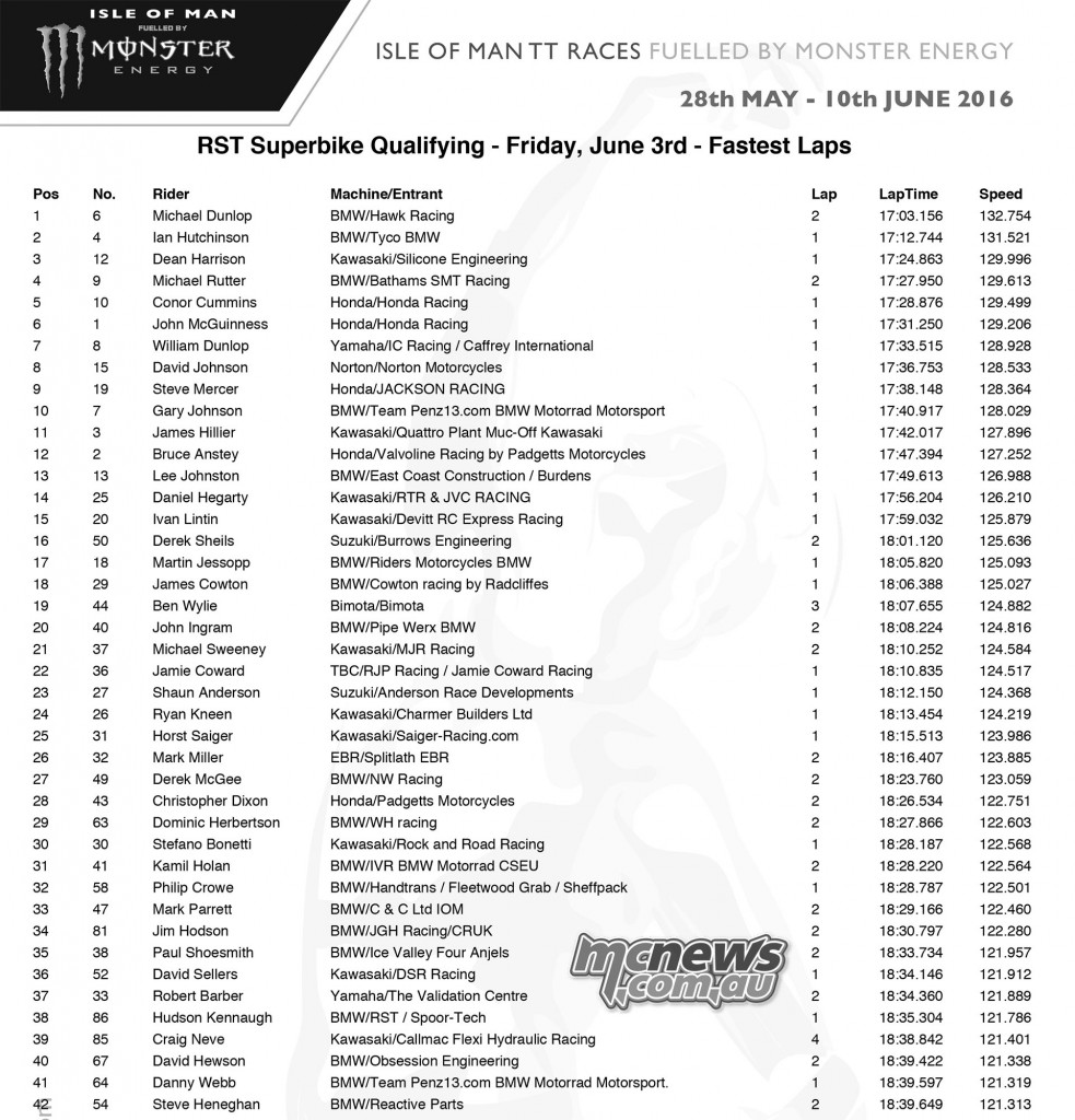 IOM TT Friday Qualifying - Superbike
