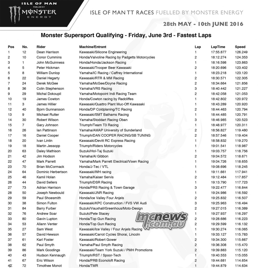 IOM TT Friday Qualifying - Supersport