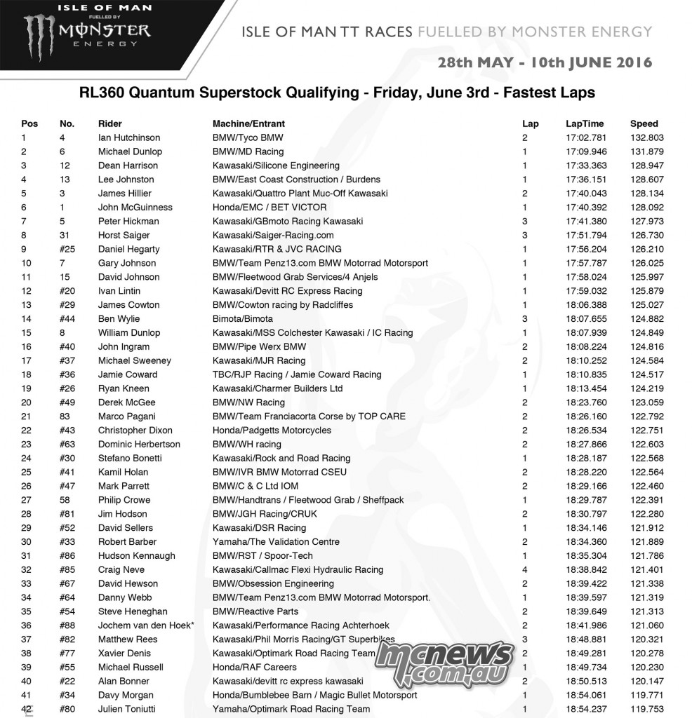IOM TT Friday Qualifying - Superstock