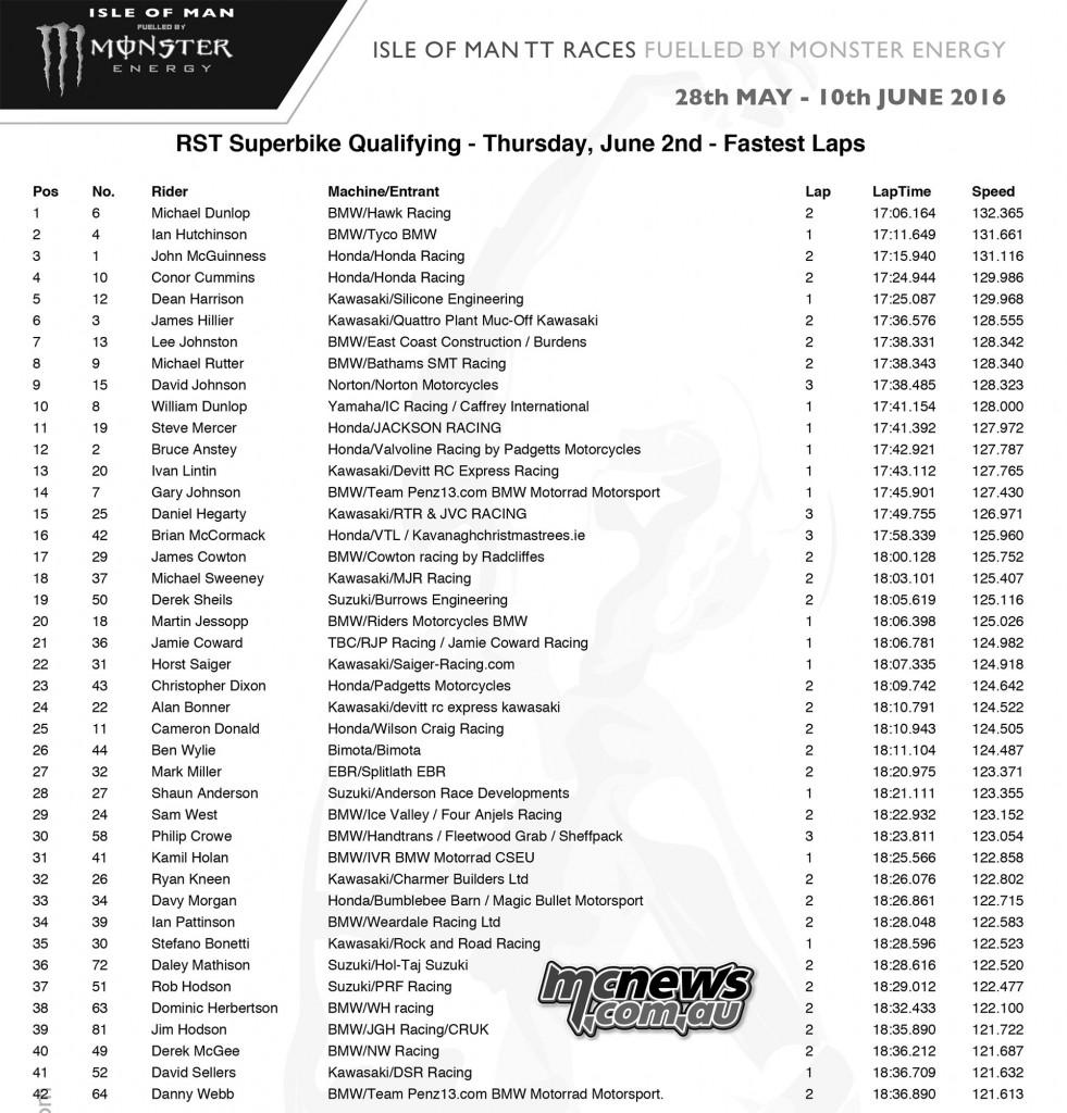 IOM TT Thursday Qualifying - Superbike