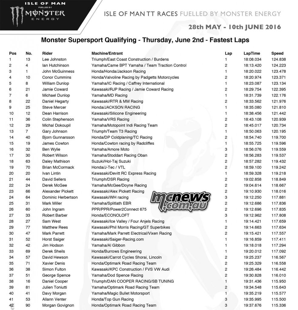 IOM TT Thursday Qualifying - Supersport