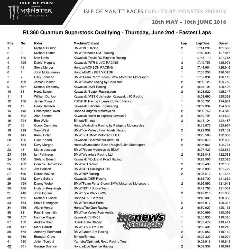 IOM TT Thursday Qualifying - Superstock