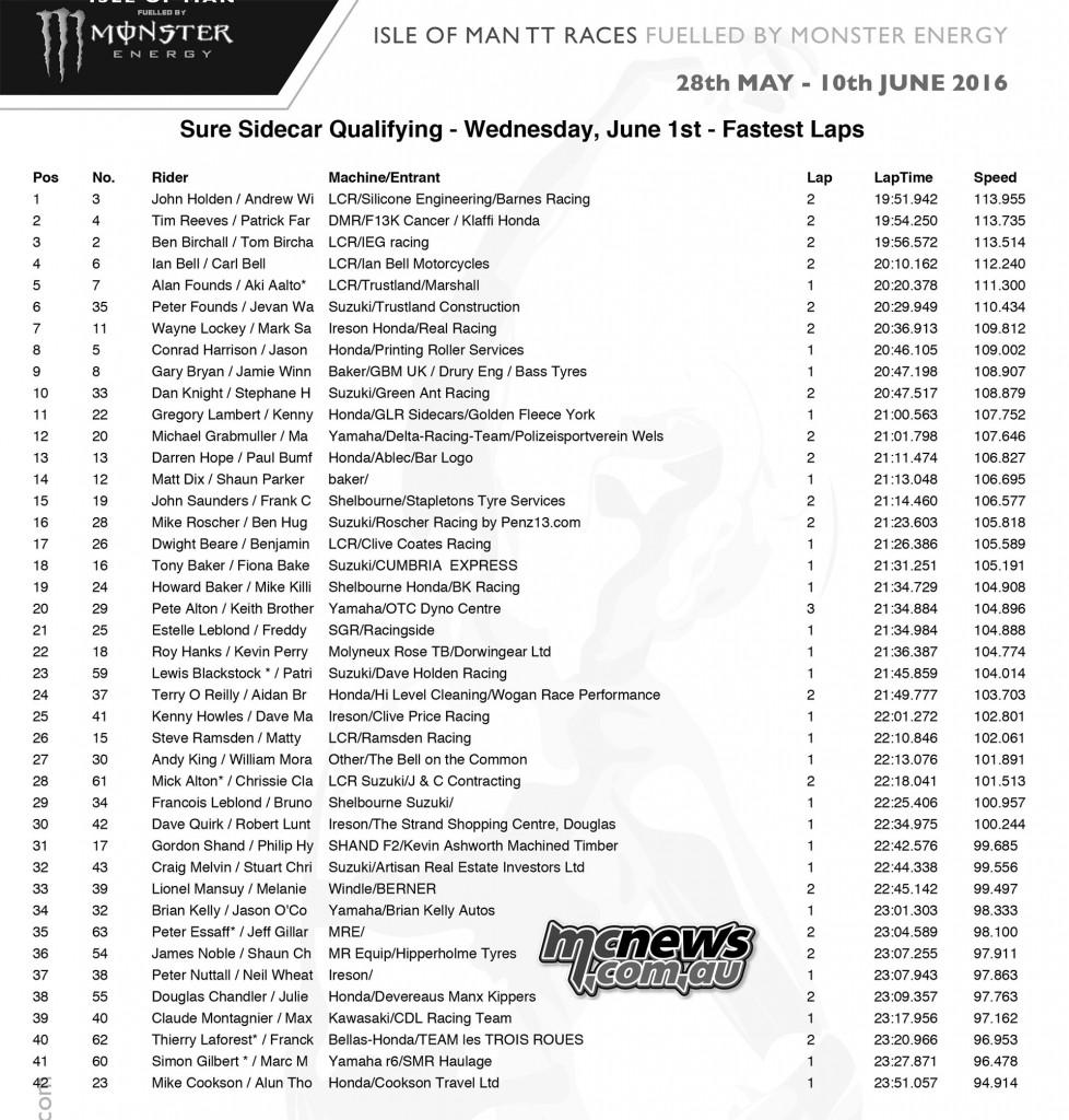 IOM TT Sidecar Qualifying