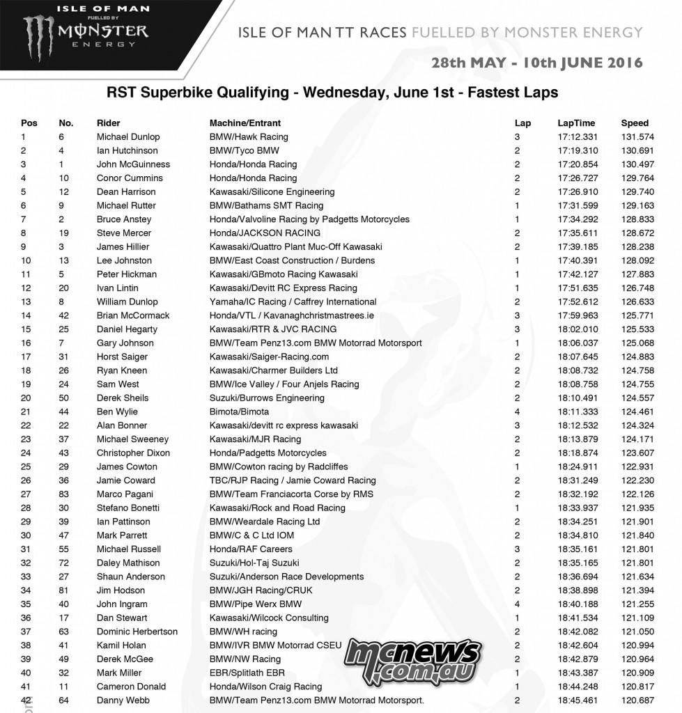 IOM TT Superbike Qualifying